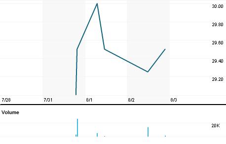 Chart for DRV.L