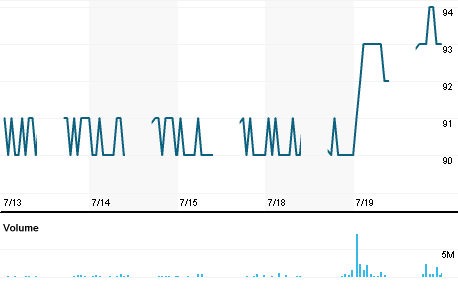 Chart for DSFI.JK