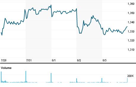 Chart for DSV.CO