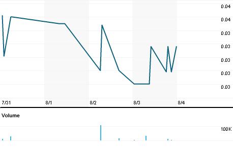 Chart for DTGI.PK