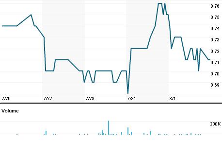 Chart for DV.V