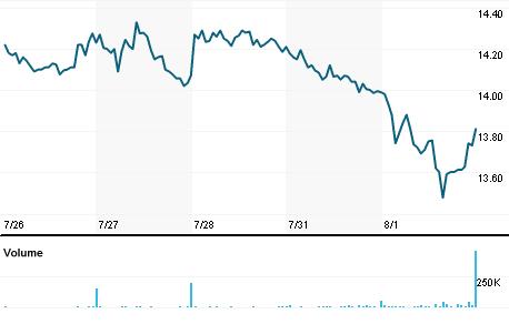 Chart for DVAX.OQ