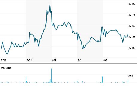 Chart for DWNG.DE