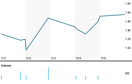 Chart for DWSN.OQ