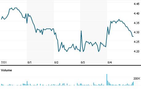 Chart for DXE.V