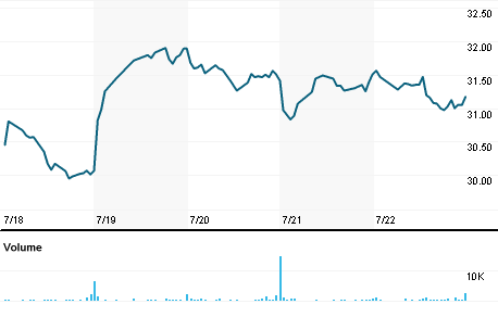 Chart for DXPE.OQ