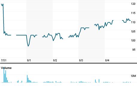Chart for DYAN.JK