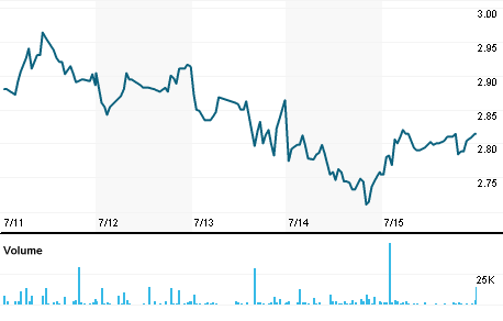Chart for E5T.MI