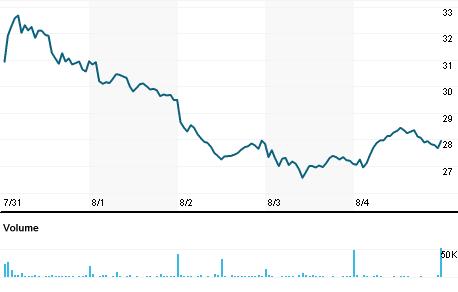 Chart for EBIX.OQ