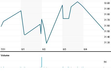 Chart for EBTC.OQ