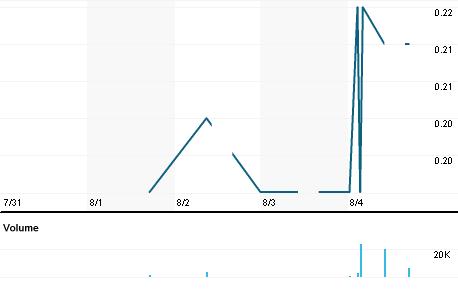 Chart for ECMA.KL