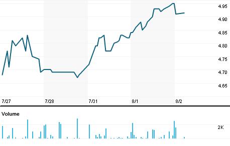 Chart for EDF.N
