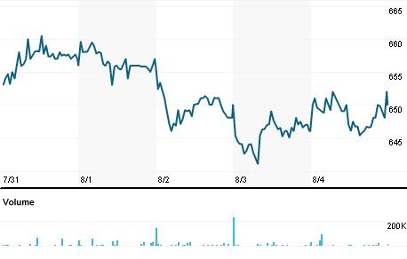 Chart for EDIN.L