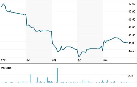 Chart for EDPFY.PK