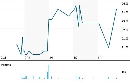 Chart for EDSP.PA