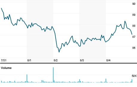 Chart for EEFT.OQ