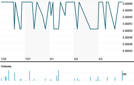 Chart for EEGI.PK