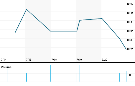 Chart for EGF.N