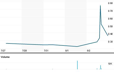 Chart for EGOC.PK