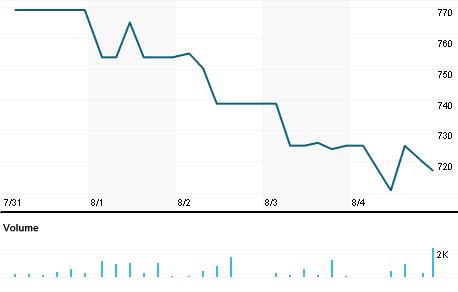 Chart for EIMC.NS