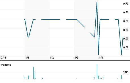 Chart for EITA.KL