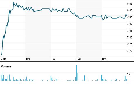 Chart for EKI.PA