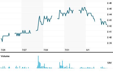 Chart for EKOV.KL