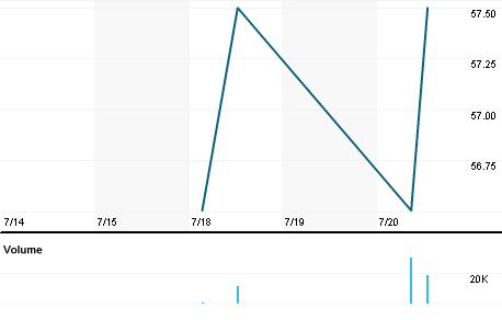 Chart for ELDR.L
