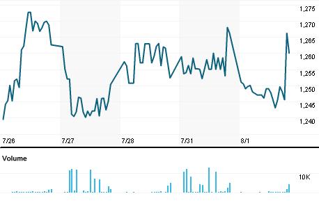 Chart for ELEKTRA.MX