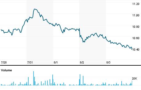 Chart for ELEN.MI