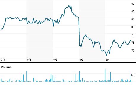 Chart for ELGG.DE