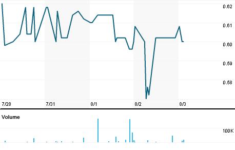Chart for ELITEb.CO