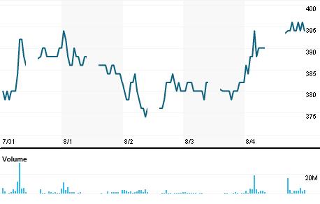Chart for ELSA.JK
