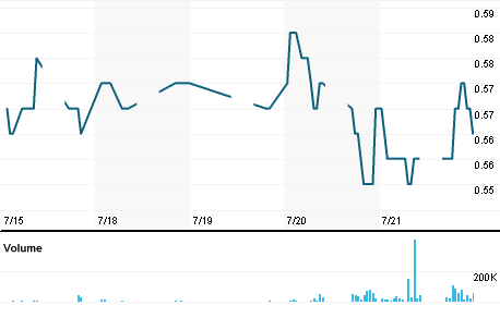Chart for ELSR.KL