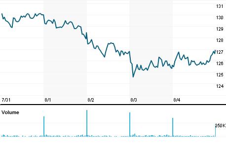 Chart for ELUXb.ST