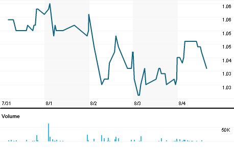 Chart for EM.MI