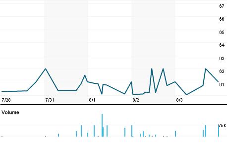 Chart for EMANE.L