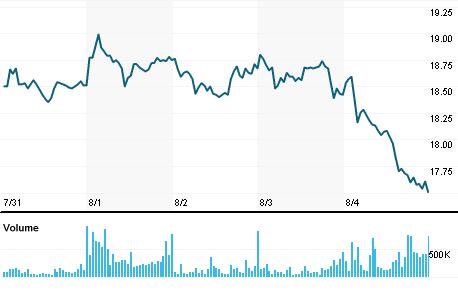 Chart for EMBR3.SA