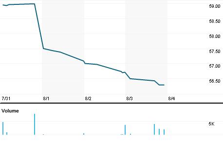 Chart for EMDD.L