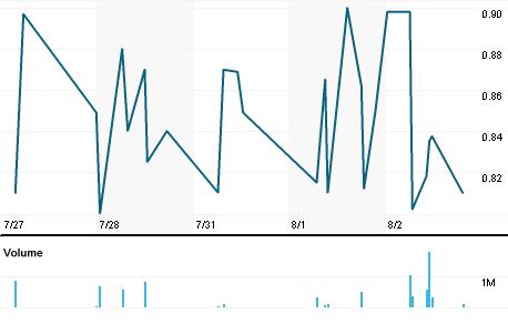 Chart for EMEL.L