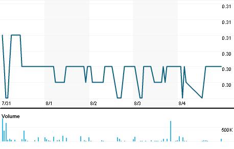 Chart for EMG.AX