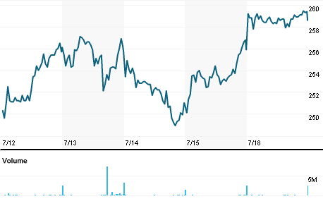 Chart for EMG.L