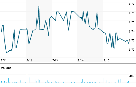 Chart for EMGL.PK
