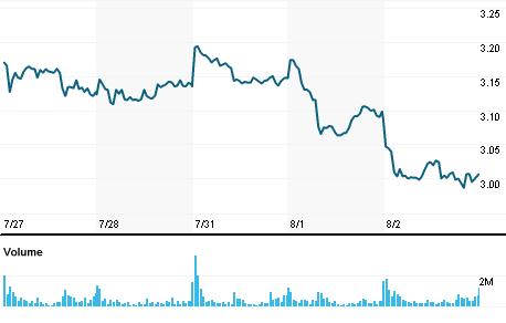 Chart for EMII.MI