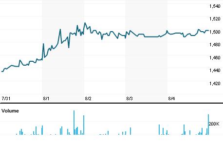 Chart for EMISG.L