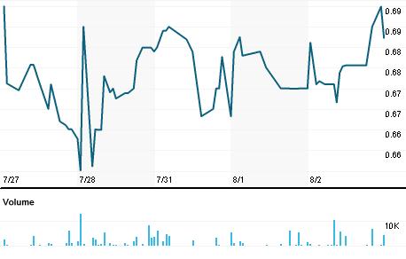 Chart for EMKR.OQ