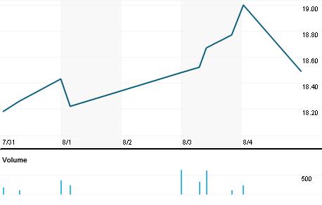 Chart for EML.OQ