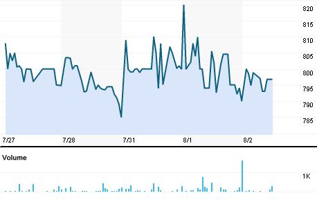 Chart for EMPI.BO