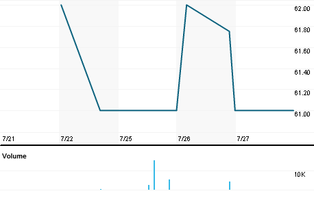 Chart for EMPR.L