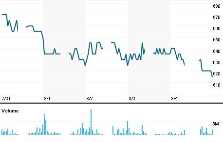 Chart for EMTK.JK